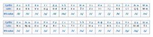 serbian-alphabet-cyrillic-latin
